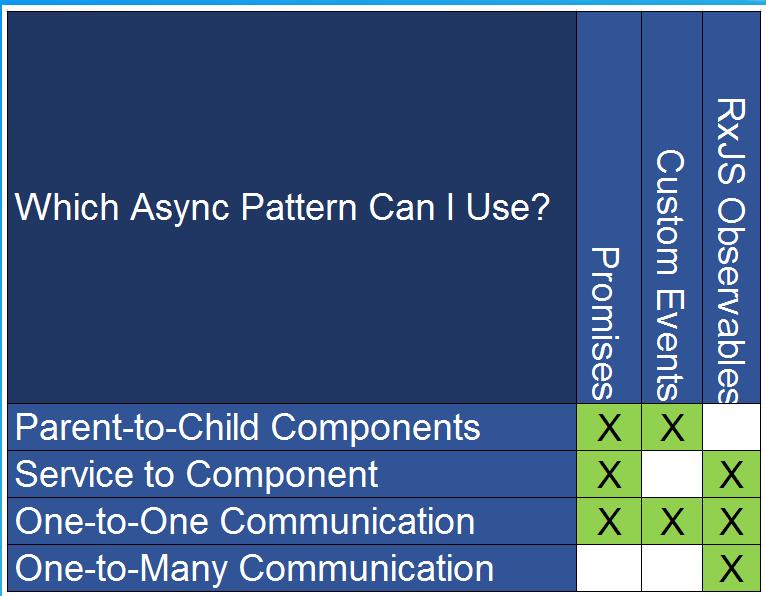 Angular Async Patterns | GIS and Remote Sensing Tools, Tips and more