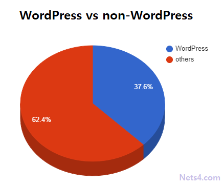 Wordpress-vs-non-wordpress