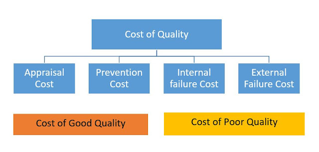 cost of quality in garment manufacturing