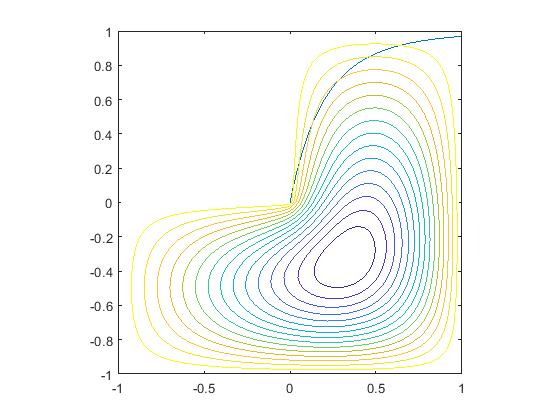 Eigenvalues and Singular Values plot