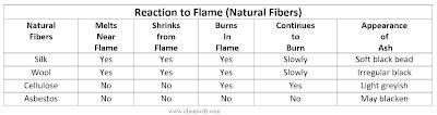 Reaction-to-flame-natural-fibres