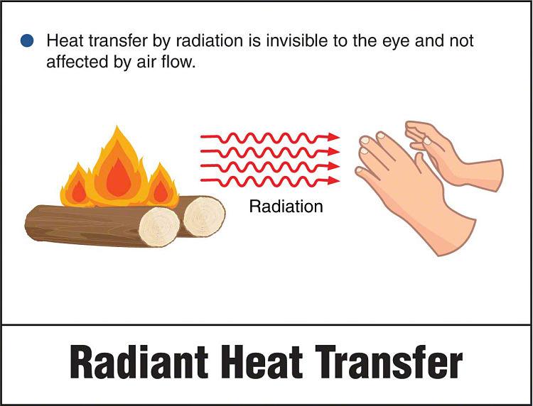 Ejemplo de transferencia de calor por radiación