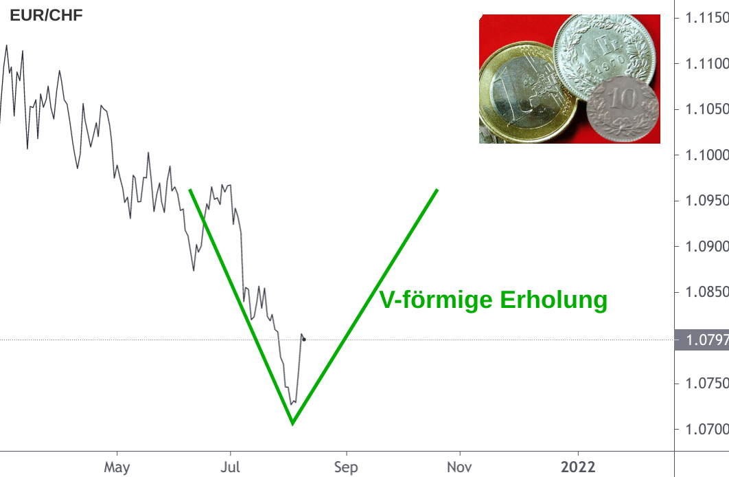 EUR/CHF-Kurs Diagramm mit V-förmiger Erholung