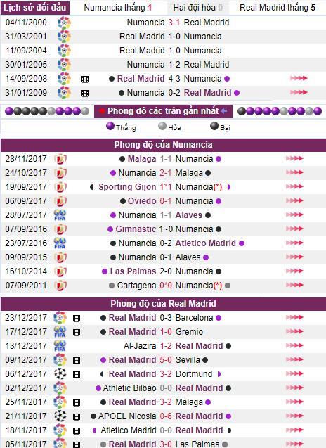 Nhận định bóng đá Numancia vs Real Madrid
