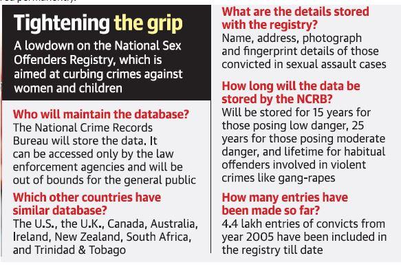 National sex offender registry database