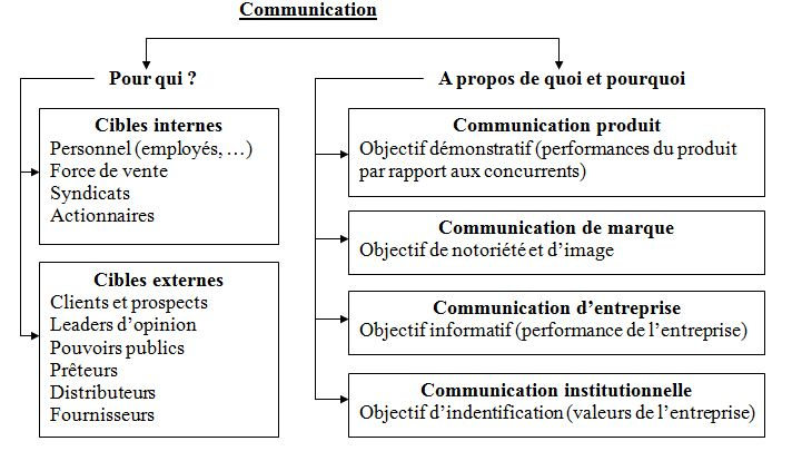 MARKETING STRATEGIQUE OFPPT PDF