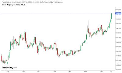 harga-emas-melaju-naik-tinggi-khawatir-resesi