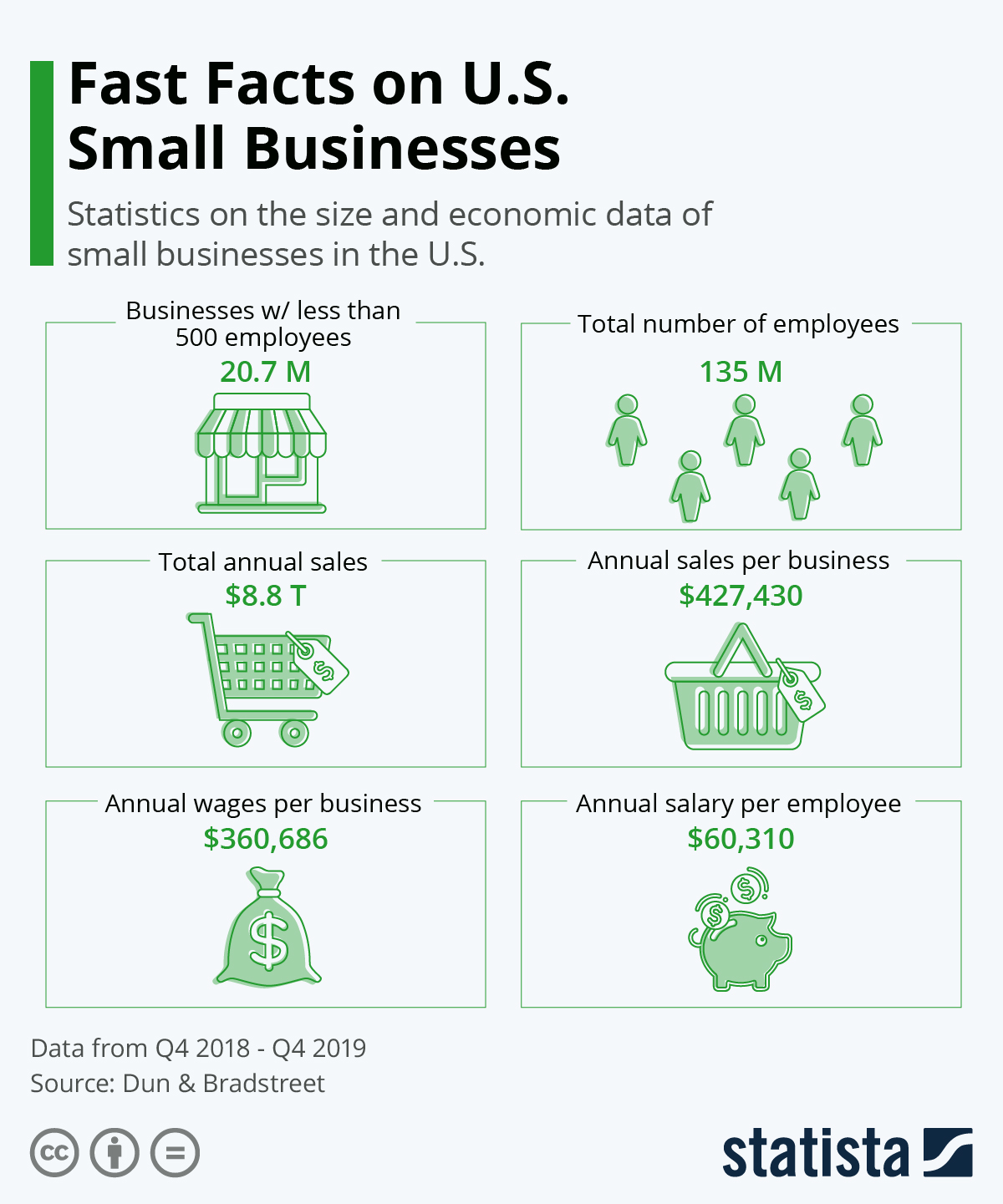 Quick Overview of Small Businesses in the USA #Infographic