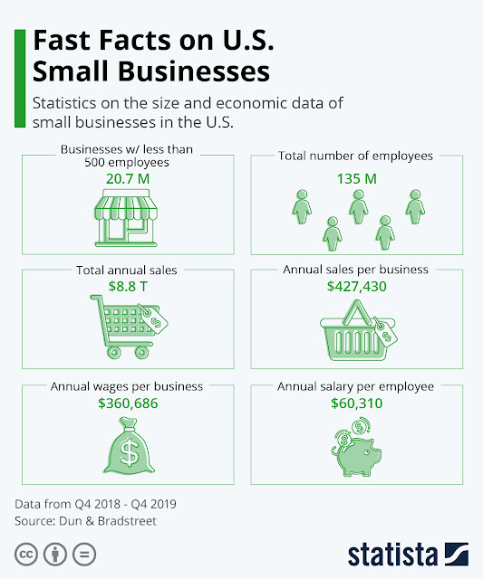 Quick Overview of Small Businesses in the USA