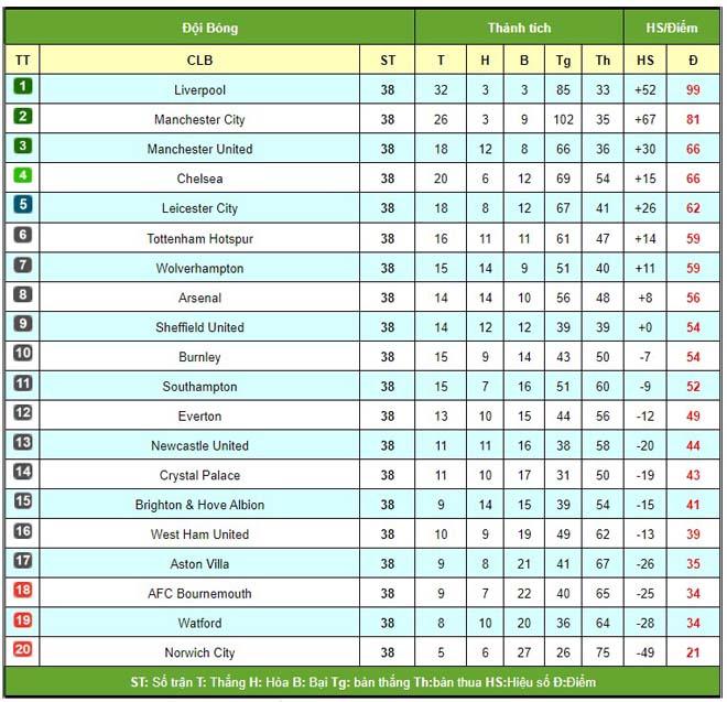 Ngây ngất bảng xếp hạng Ngoại hạng Anh vòng 38: MU đứng thứ mấy chung cuộc? 2