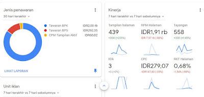 nilai CPC atau BPK tertinggi Google Adsense