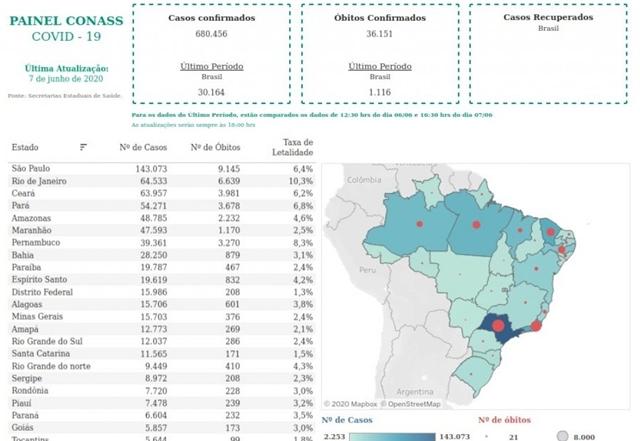 SECRETÁRIOS DE SAÚDE LANÇAM SITE DIVULGAR DE DADOS DA COVID-19