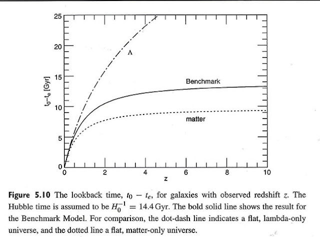 """Lookback time as function of redshift and galaxy model (Source: B. Ryden, """"Introduction to Cosmology"""")"""