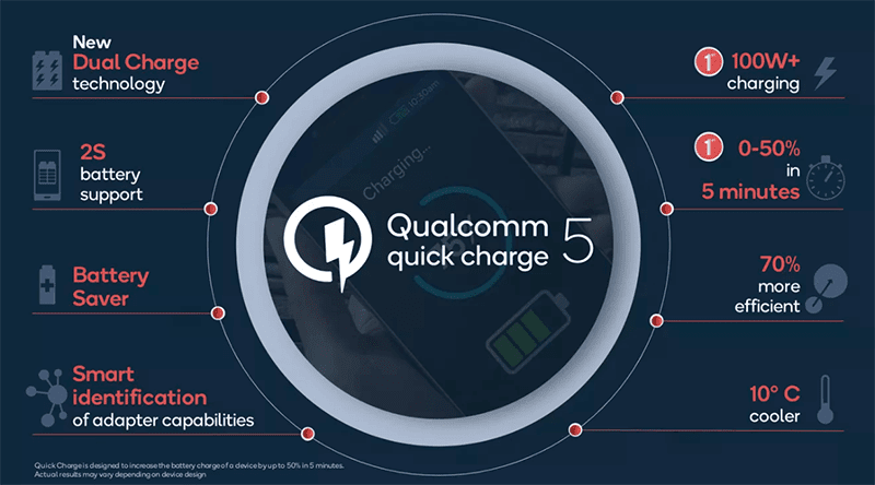 Qualcomm outs Quick Charge 5, can full charge phones to under 15 minutes