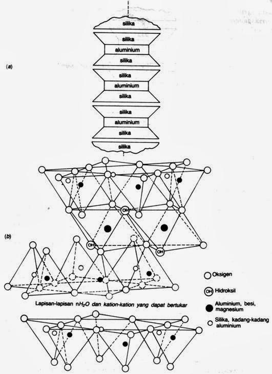 Gambar Campuran Diagram