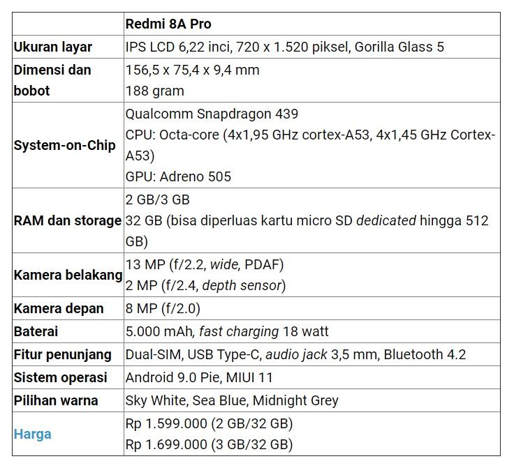 Harga dan Spesifikasi Xiaomi Redmi 8A Pro