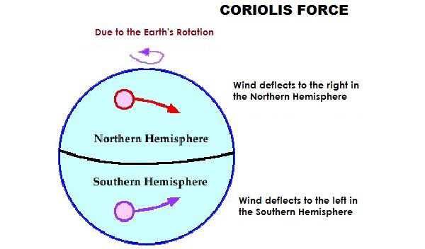 Wind system top science gk because of the rotation of the earth wind deflects to the right in the northern hemisphere and left in the southern hemisphere ccuart Choice Image