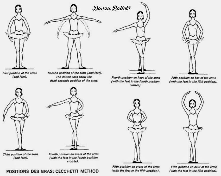 Danza Ballet blog: Método Cecchetti