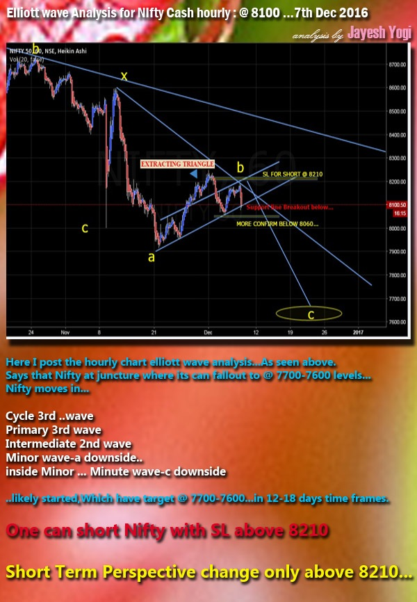 Elliott wave analysis chart of Nifty 50 cash