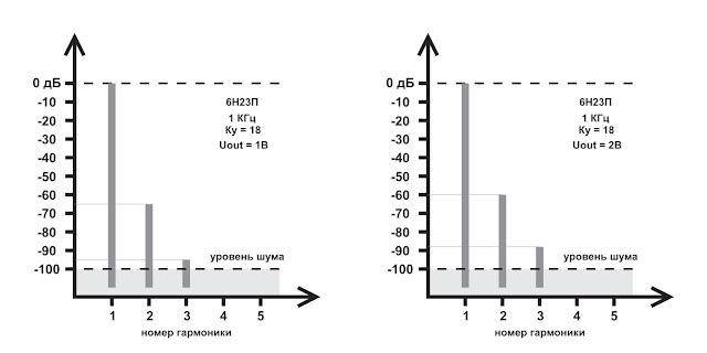 Спектр искажений для лампы 6Н23П (Uпит - 300В)