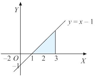Suatu daerah dibatasi oleh kurva y = x – 1, x = 1, x = 3, dan sumbu X