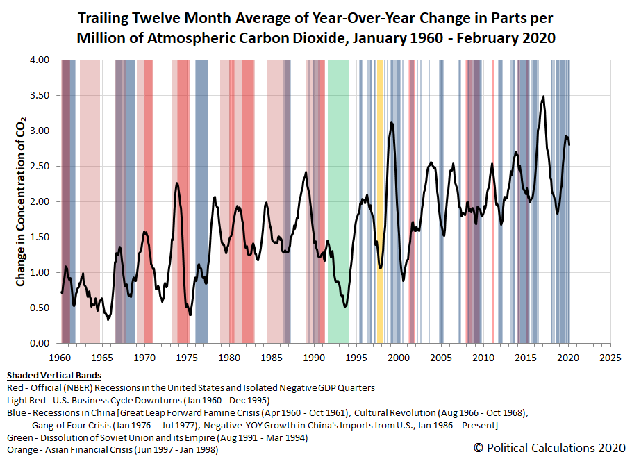 Trailing Twelve Month Average of Year-Over-Year Change in Parts per Million of Atmospheric Carbon Dioxide, January 1960 - February 2020