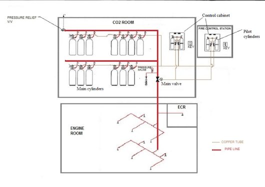 Co2 Flooding System (Fixed Fire Fighting System) Working with diagram, Components, Maintenance, Operating procedure