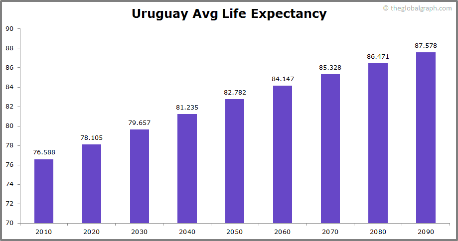 Uruguay  Avg Life Expectancy