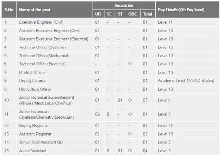 IIT Triupati Recruitment 2021