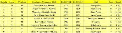 Contrincantes de Jaume Anguera en el XXXIV campeonato de Catalunya de Veteranos 2018