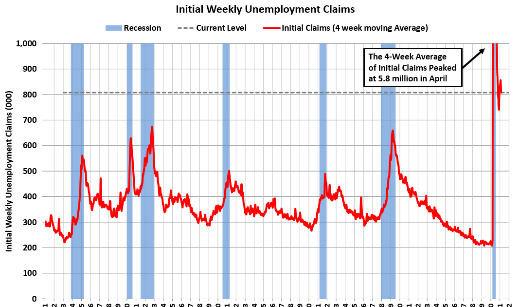 Weekly Initial Unemployment Claims decreased to 730,000