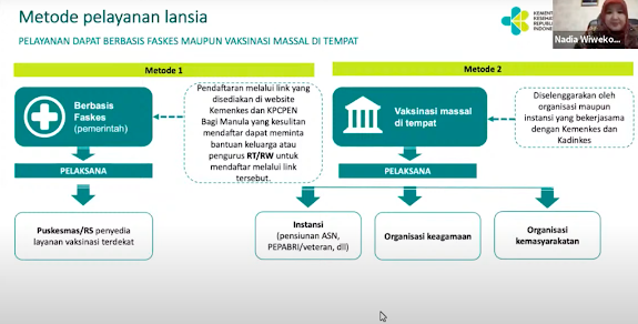 Inilah Dua Mekanisme Pendaftaran dan Pelaksanaan Vaksinasi COVID-19 Bagi Lansia
