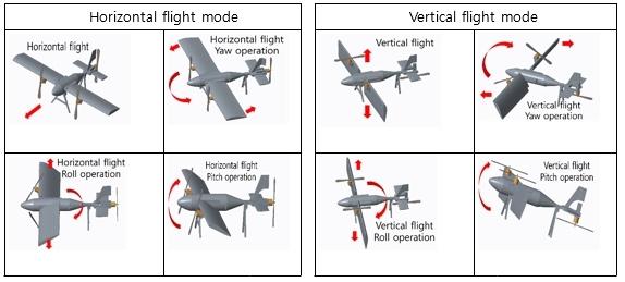Avião gira as asas de forma independente