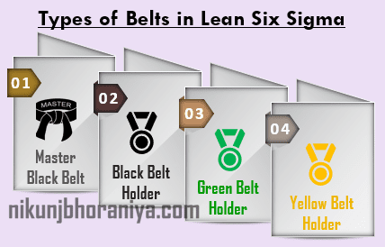 Types of Belts in Lean_Six_Sigma