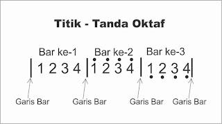 gambar tanda oktaf not angka