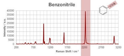 RAMAN Spectroscope graph | texpedi.com