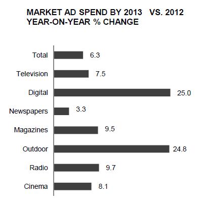 Malaysia market ad spend 2013 vs 2012