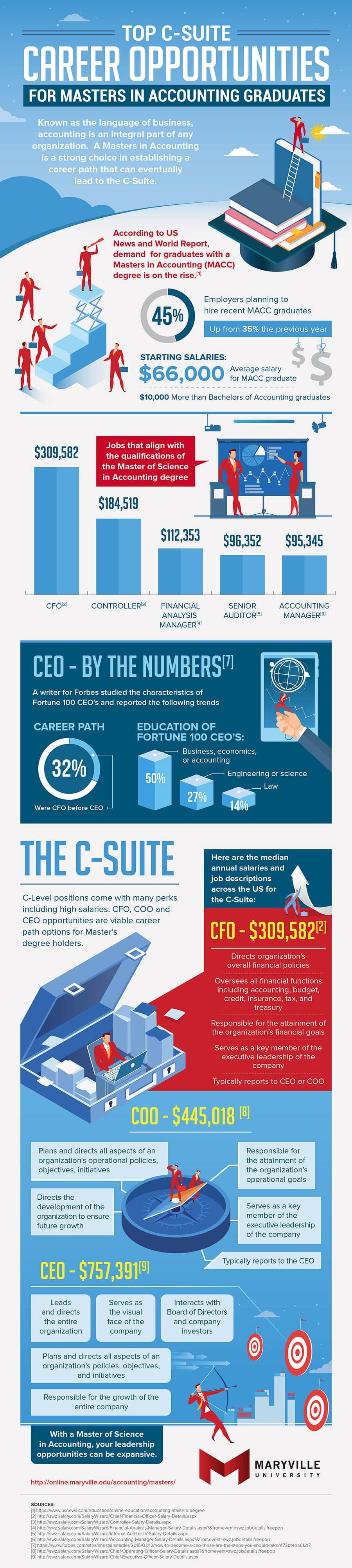 Top C-Suite Career Opportunities #infographic