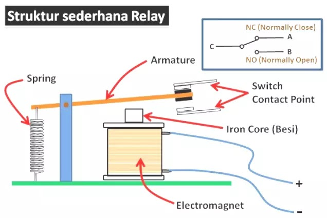 struktur sederhana relay