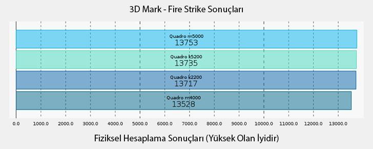 NVIDIA Quadro M5000 3D Mark Fire Strike Fiziksel Hesaplama Sonuçları