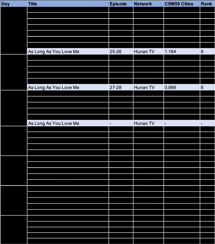 C-drama Ratings and Celeb Rankings (week starting May 4)