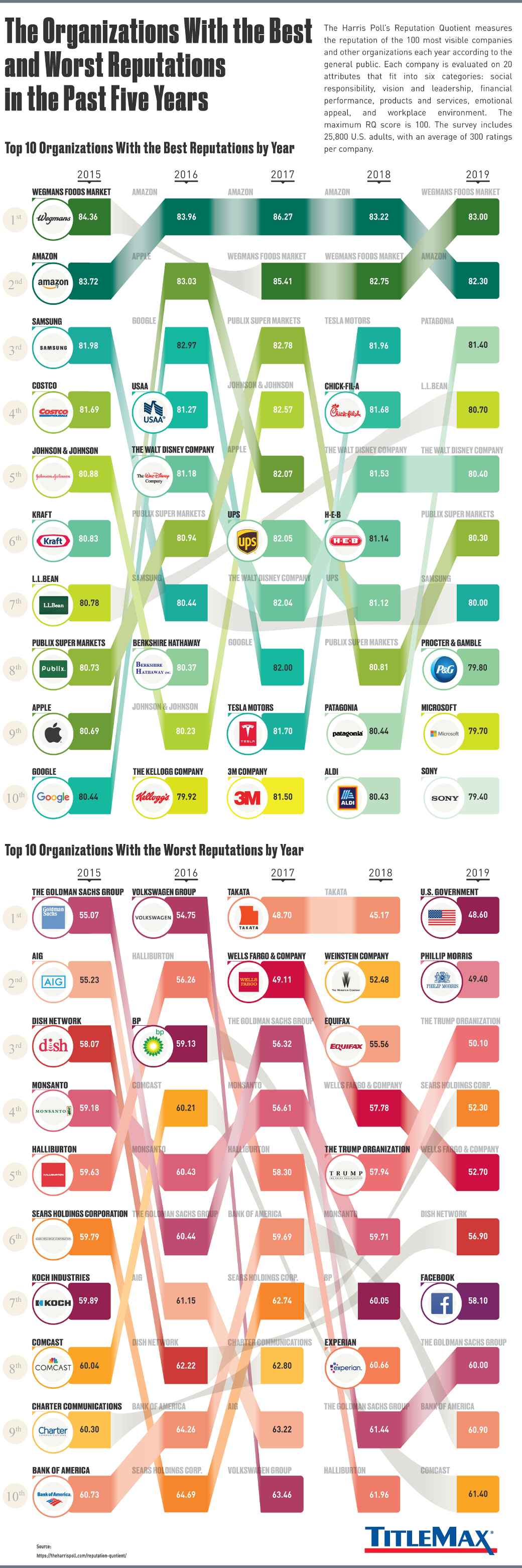 The Companies With the Best and Worst Reputations Over the Past 5 Years #infographic