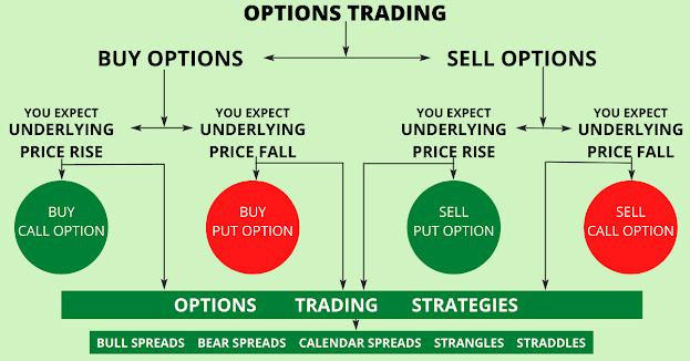 options trading - buying and selling