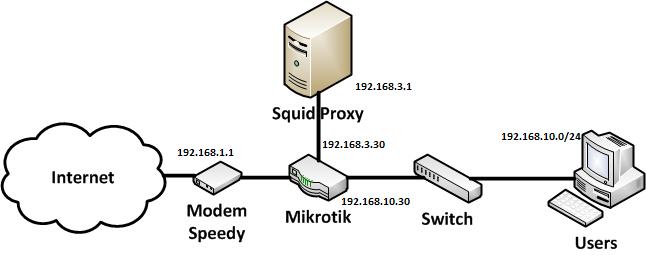 CONFIGURE & INSTALL: Ubuntu 12 10 + Squid 3 1 23