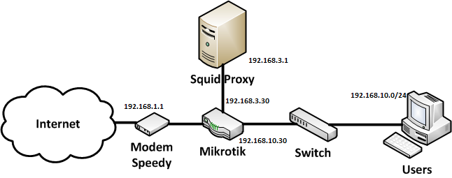 CONFIGURE & INSTALL: Backup Konfigurasi Mikrotik