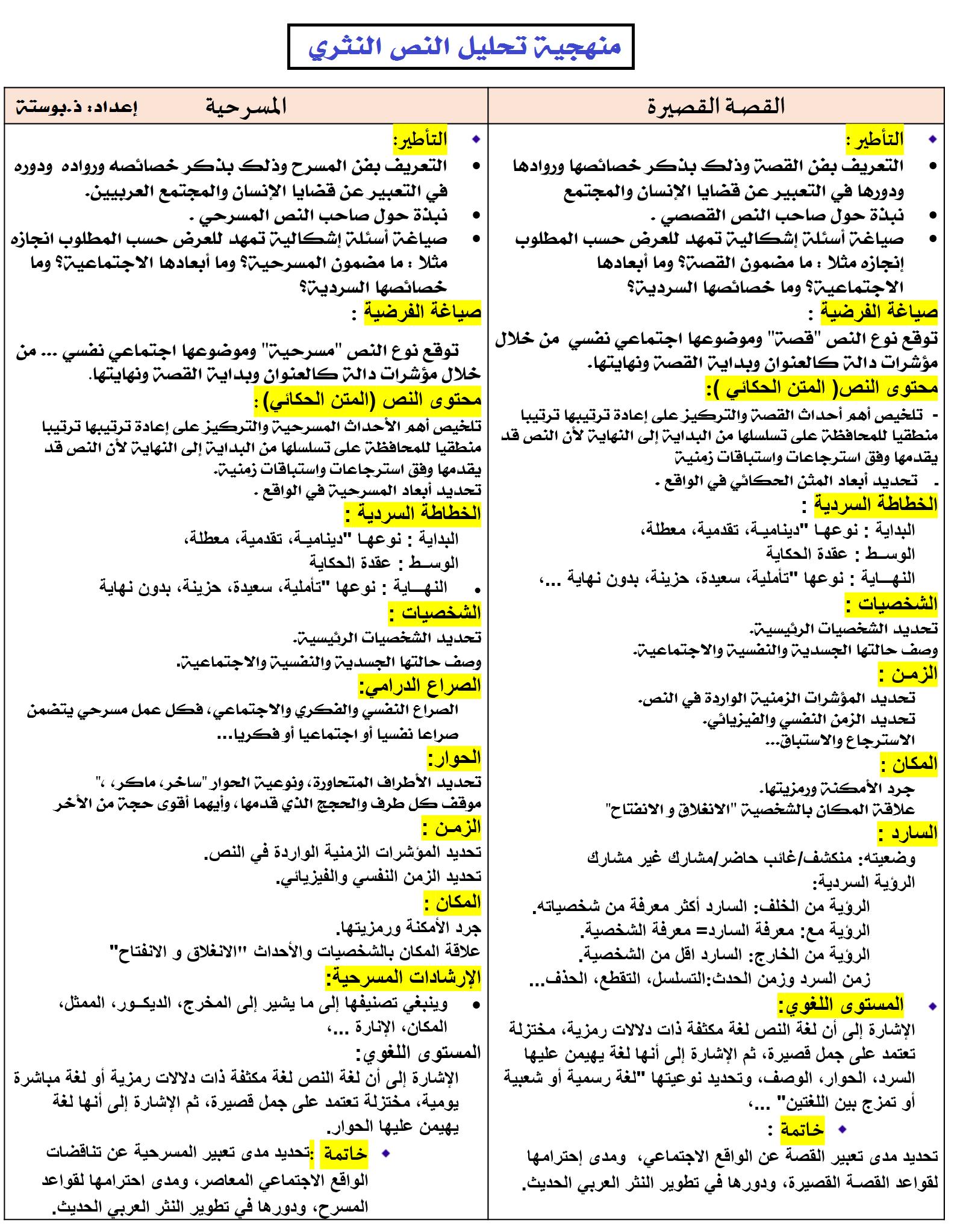الخطاطة الملخصة لمنهجية تحليل النص النثري: القصة - المسرحية