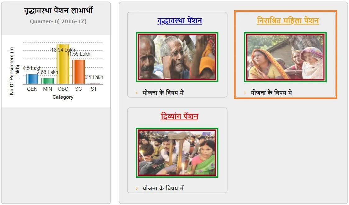 उत्तर प्रदेश विधवा पेंशन योजना लिस्ट 2020 – ऑनलाइन पंजीकरण कैसे करें व आवेदन की स्थिति जांचे d September 2020 21st September 2020 by Afsha Gul. विधवा पेंशन योजना ऑनलाइन | Uttar Pradesh Vidhwa Pension Yojana |