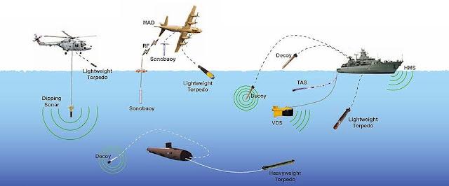 Los diversos sensores y equipos presentes en la moderna guerra antisubmarina (ASW)