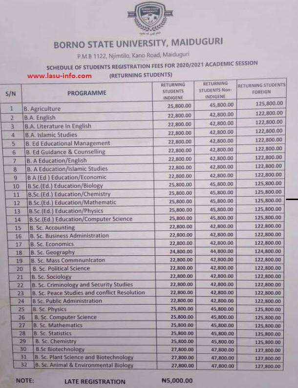 BOSU School Fees Schedule 2020/2021 [All Courses]