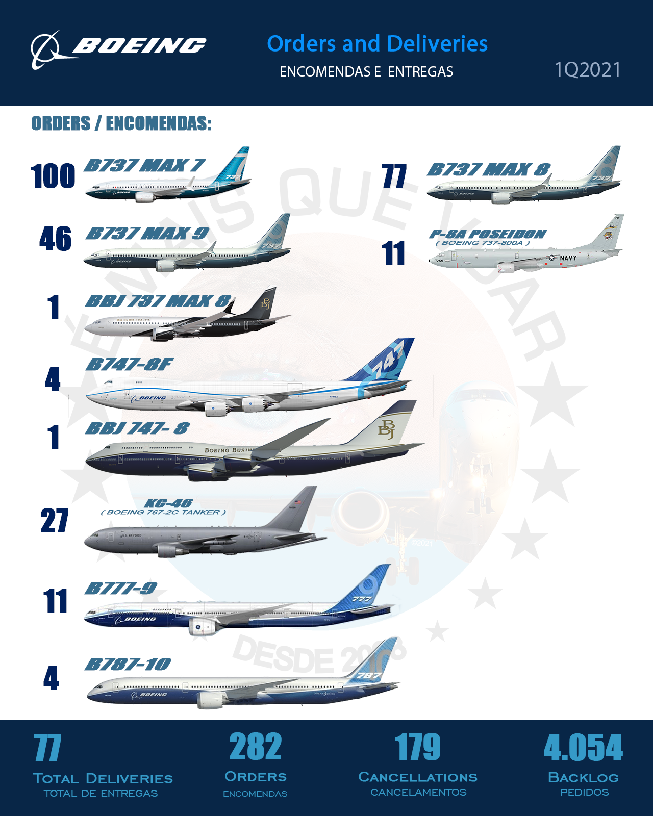 BOEING: TOTAL DELIVERIES AND ORDERS 1Q2021   MORE THAN FLY